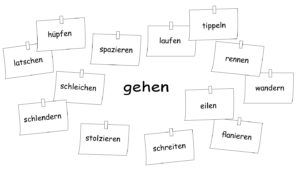 Wörter Zu Einem Thema Sammeln Arbeit Mit Wortfeldern Hlt