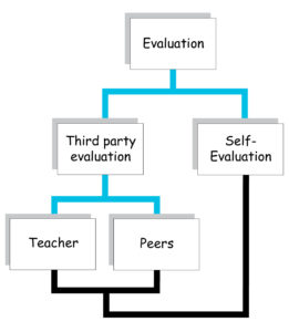 Background text II on current methodology: educationally-oriented